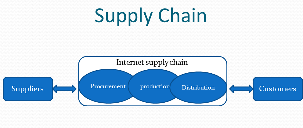 Cyber security in the supply chain