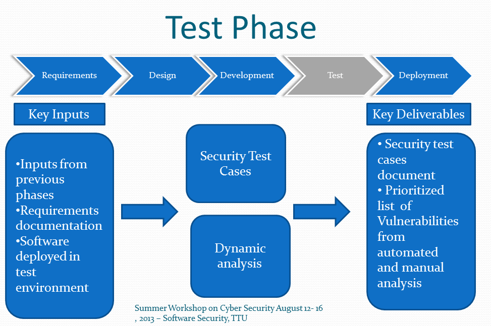 what are the phases of sdlc Verification and testing is an integral part of the software development life cycle ( sdlc) in that it typically is the phase where software products are evaluated to.