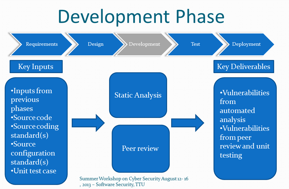 security_and_resilience_in_the_software_development_life ... - photo#30