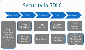 Security And Resilience In The Software Development Life